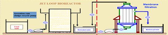 Panchtatva - Jet Loop Reactor